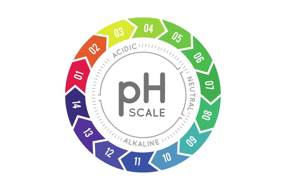 Body pH Balancing